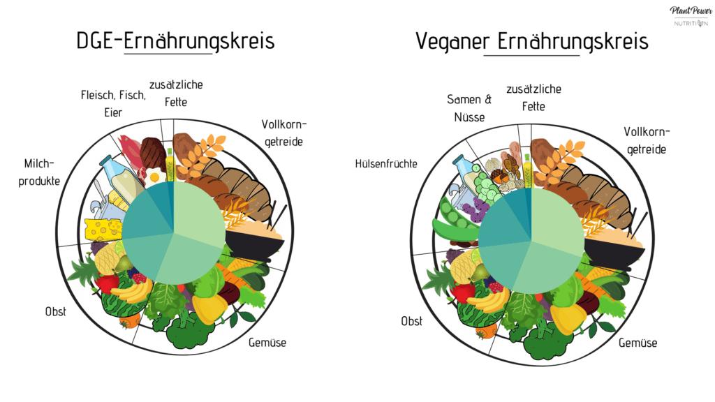 Vegan Gesund DGE